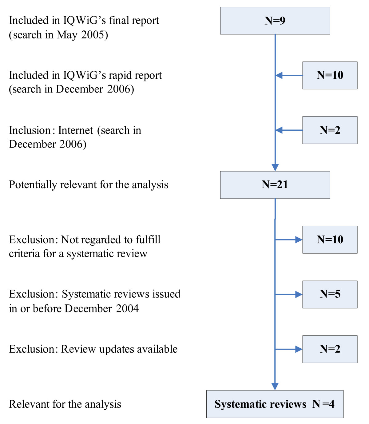 http://static-content.springer.com/image/art%3A10.1186%2F1471-2288-8-41/MediaObjects/12874_2008_Article_277_Fig1_HTML.jpg