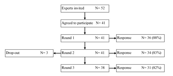 http://static-content.springer.com/image/art%3A10.1186%2F1471-2296-12-63/MediaObjects/12875_2011_579_Fig1_HTML.jpg