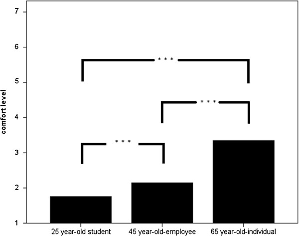 http://static-content.springer.com/image/art%3A10.1186%2F1471-2296-15-3/MediaObjects/12875_2013_988_Fig1_HTML.jpg