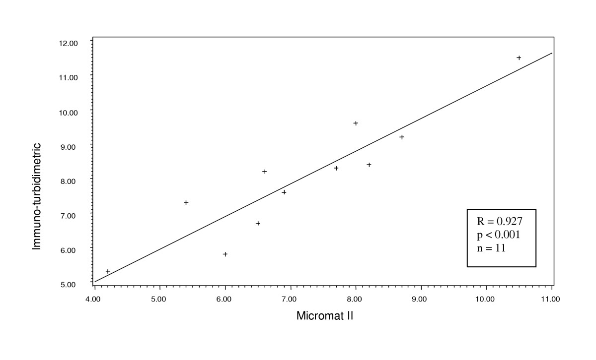 http://static-content.springer.com/image/art%3A10.1186%2F1471-2296-6-28/MediaObjects/12875_2005_Article_107_Fig2_HTML.jpg