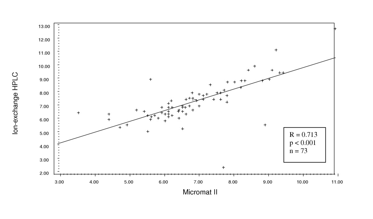 http://static-content.springer.com/image/art%3A10.1186%2F1471-2296-6-28/MediaObjects/12875_2005_Article_107_Fig3_HTML.jpg