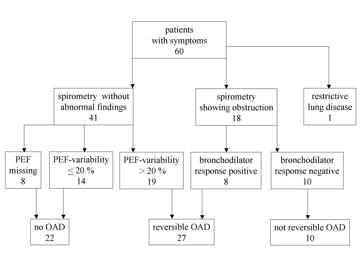 http://static-content.springer.com/image/art%3A10.1186%2F1471-2296-7-28/MediaObjects/12875_2005_Article_159_Fig1_HTML.jpg