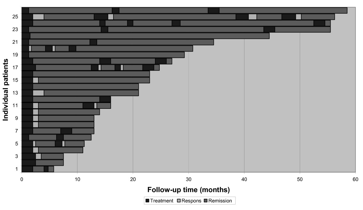 http://static-content.springer.com/image/art%3A10.1186%2F1471-230X-10-73/MediaObjects/12876_2010_Article_464_Fig1_HTML.jpg