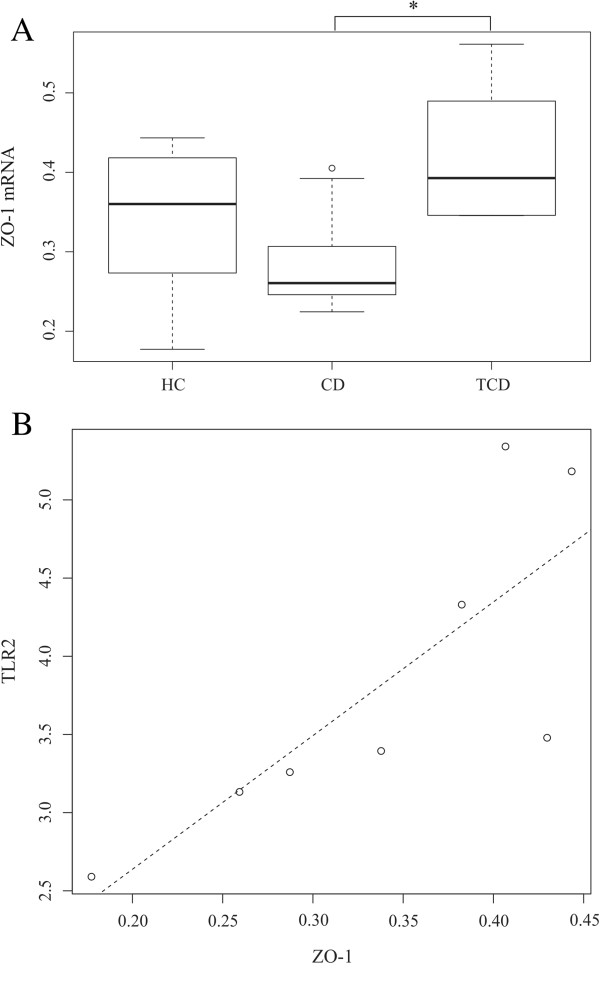 http://static-content.springer.com/image/art%3A10.1186%2F1471-230X-13-113/MediaObjects/12876_2013_973_Fig5_HTML.jpg