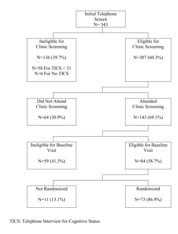 http://static-content.springer.com/image/art%3A10.1186%2F1471-2318-11-27/MediaObjects/12877_2010_602_Fig1_HTML.jpg