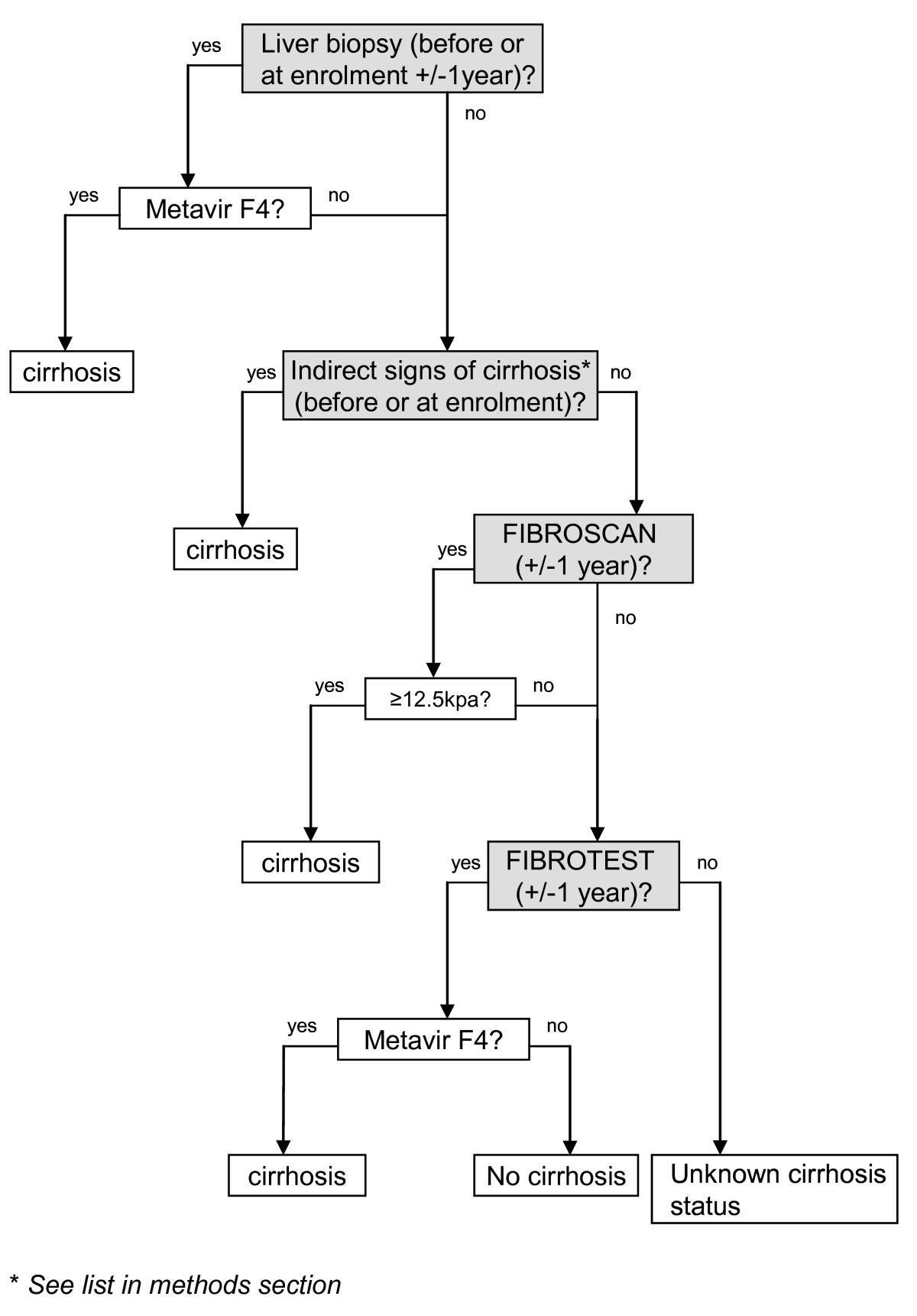 http://static-content.springer.com/image/art%3A10.1186%2F1471-2334-10-303/MediaObjects/12879_2010_Article_1283_Fig1_HTML.jpg