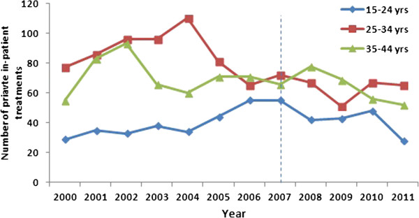 http://static-content.springer.com/image/art%3A10.1186%2F1471-2334-13-140/MediaObjects/12879_2012_2338_Fig3_HTML.jpg