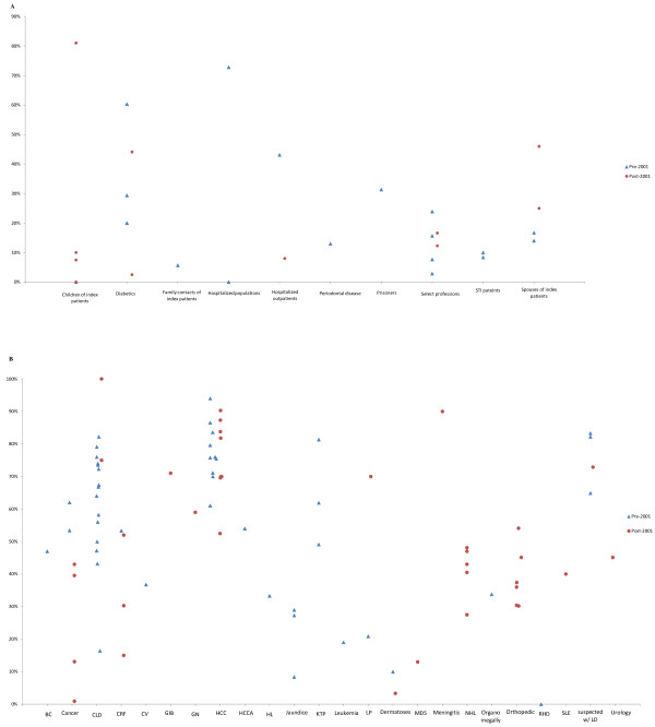 http://static-content.springer.com/image/art%3A10.1186%2F1471-2334-13-288/MediaObjects/12879_2012_2504_Fig3_HTML.jpg