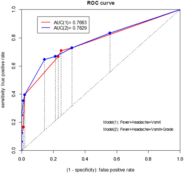 http://static-content.springer.com/image/art%3A10.1186%2F1471-2334-14-80/MediaObjects/12879_2013_3047_Fig2_HTML.jpg