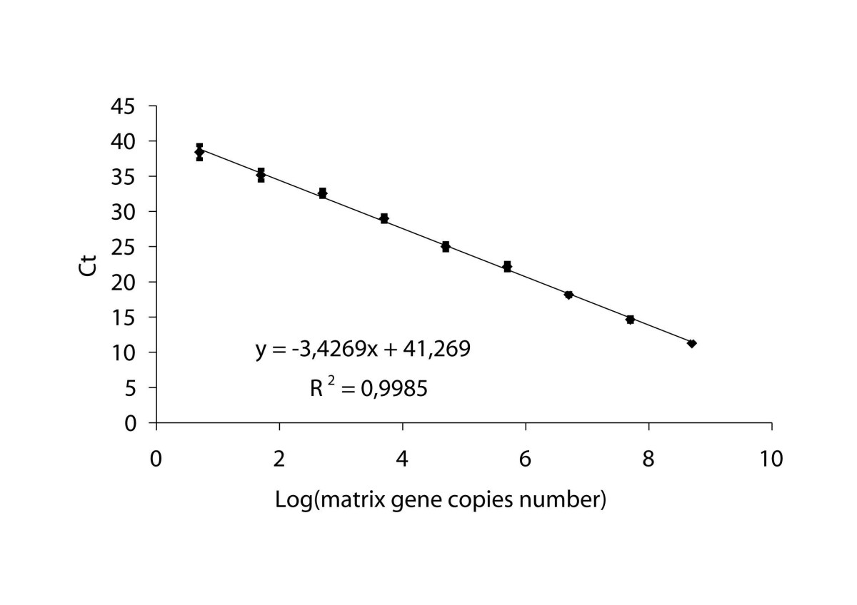 http://static-content.springer.com/image/art%3A10.1186%2F1471-2334-6-87/MediaObjects/12879_2005_Article_351_Fig1_HTML.jpg