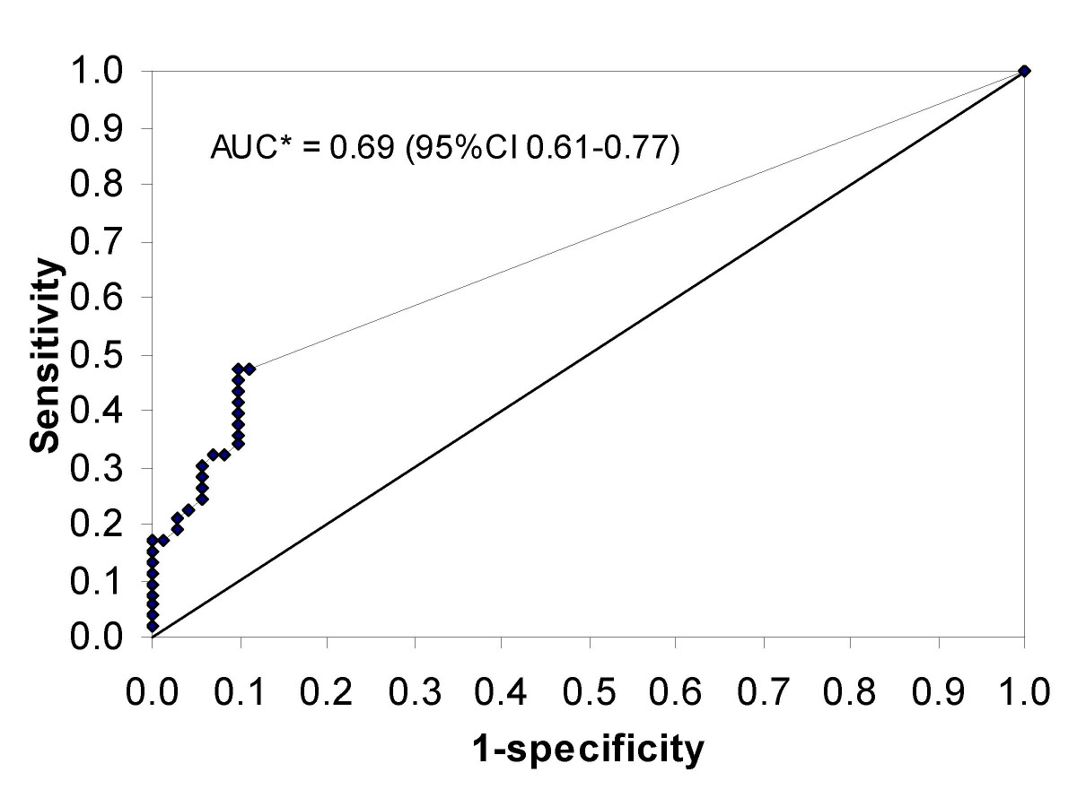 http://static-content.springer.com/image/art%3A10.1186%2F1471-2334-7-127/MediaObjects/12879_2007_Article_570_Fig1_HTML.jpg