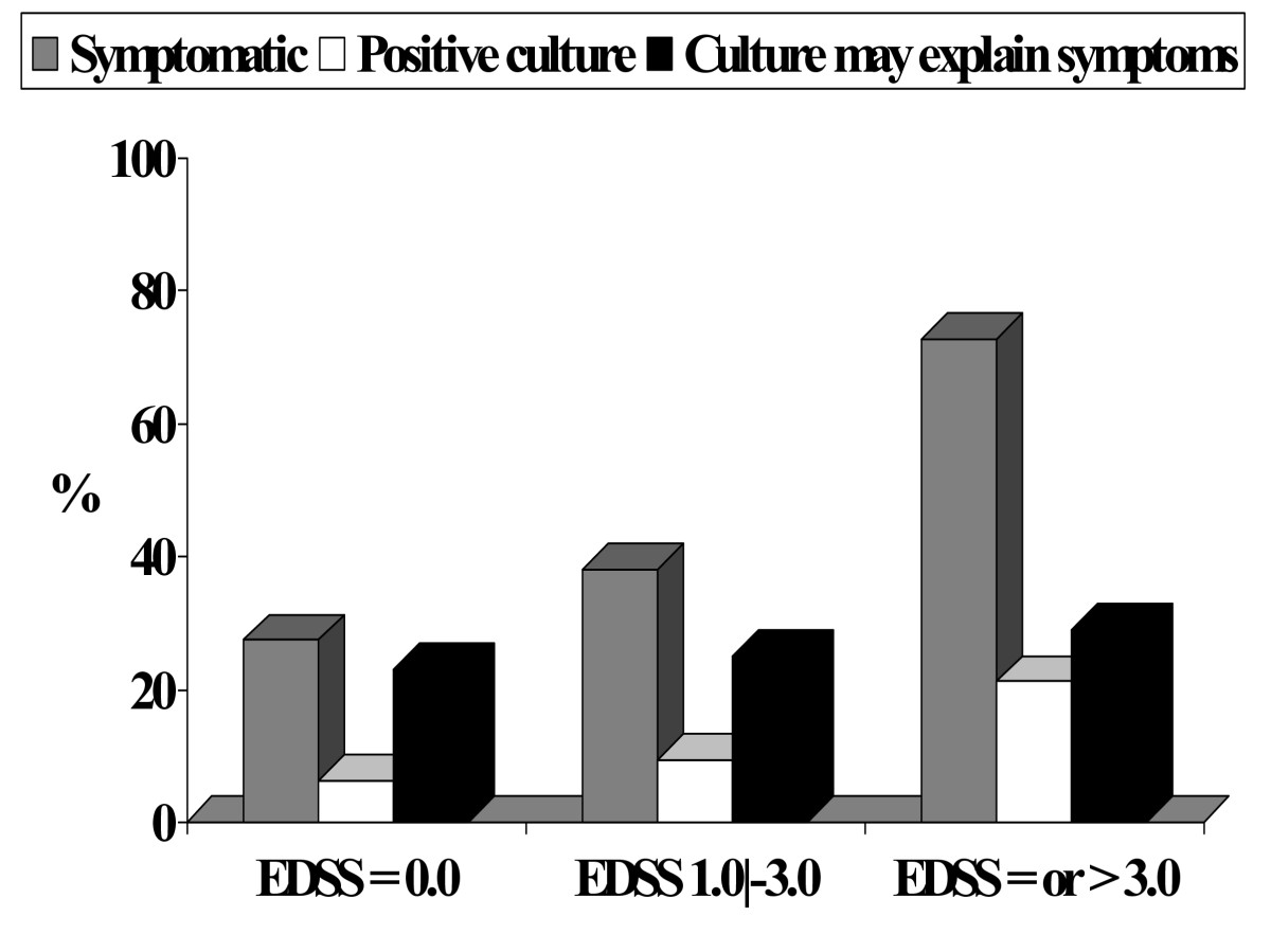 http://static-content.springer.com/image/art%3A10.1186%2F1471-2334-7-15/MediaObjects/12879_2006_Article_458_Fig1_HTML.jpg