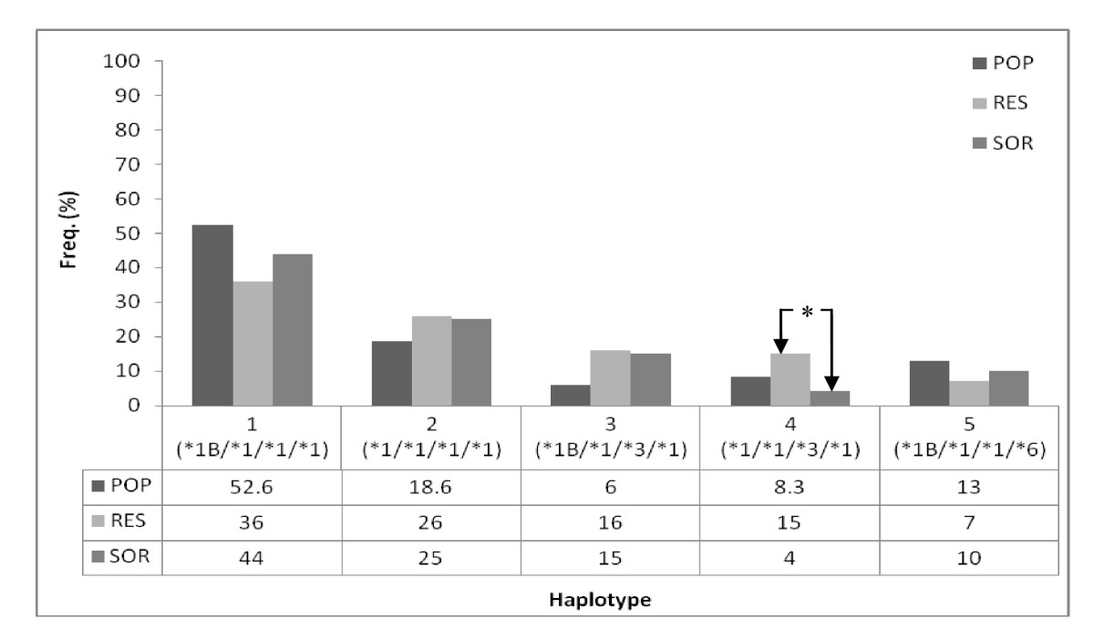 http://static-content.springer.com/image/art%3A10.1186%2F1471-2350-11-111/MediaObjects/12881_2009_Article_672_Fig2_HTML.jpg
