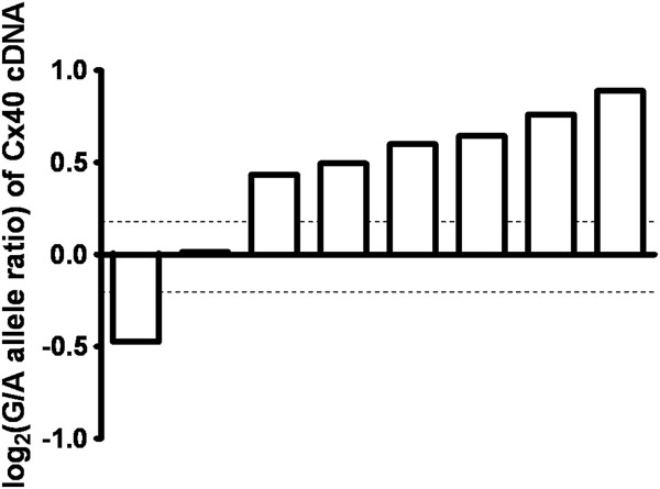 http://static-content.springer.com/image/art%3A10.1186%2F1471-2350-13-102/MediaObjects/12881_2011_993_Fig5_HTML.jpg