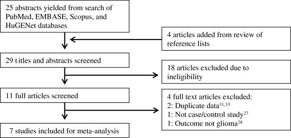 http://static-content.springer.com/image/art%3A10.1186%2F1471-2350-13-97/MediaObjects/12881_2012_1026_Fig1_HTML.jpg