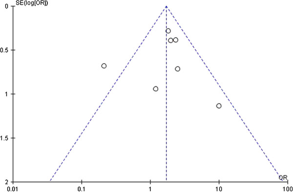 http://static-content.springer.com/image/art%3A10.1186%2F1471-2350-15-8/MediaObjects/12881_2013_1167_Fig5_HTML.jpg