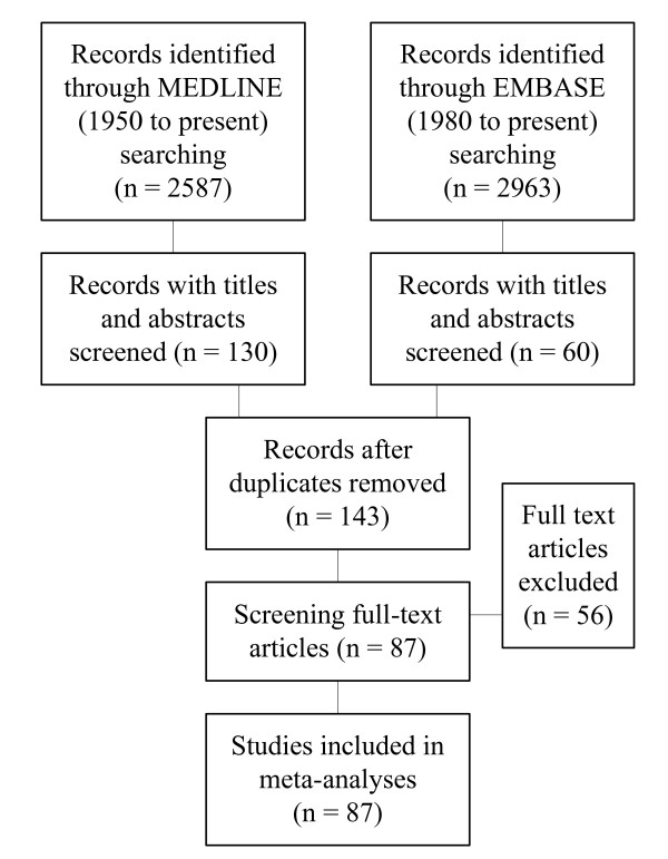 http://static-content.springer.com/image/art%3A10.1186%2F1471-2377-11-110/MediaObjects/12883_2011_515_Fig1_HTML.jpg