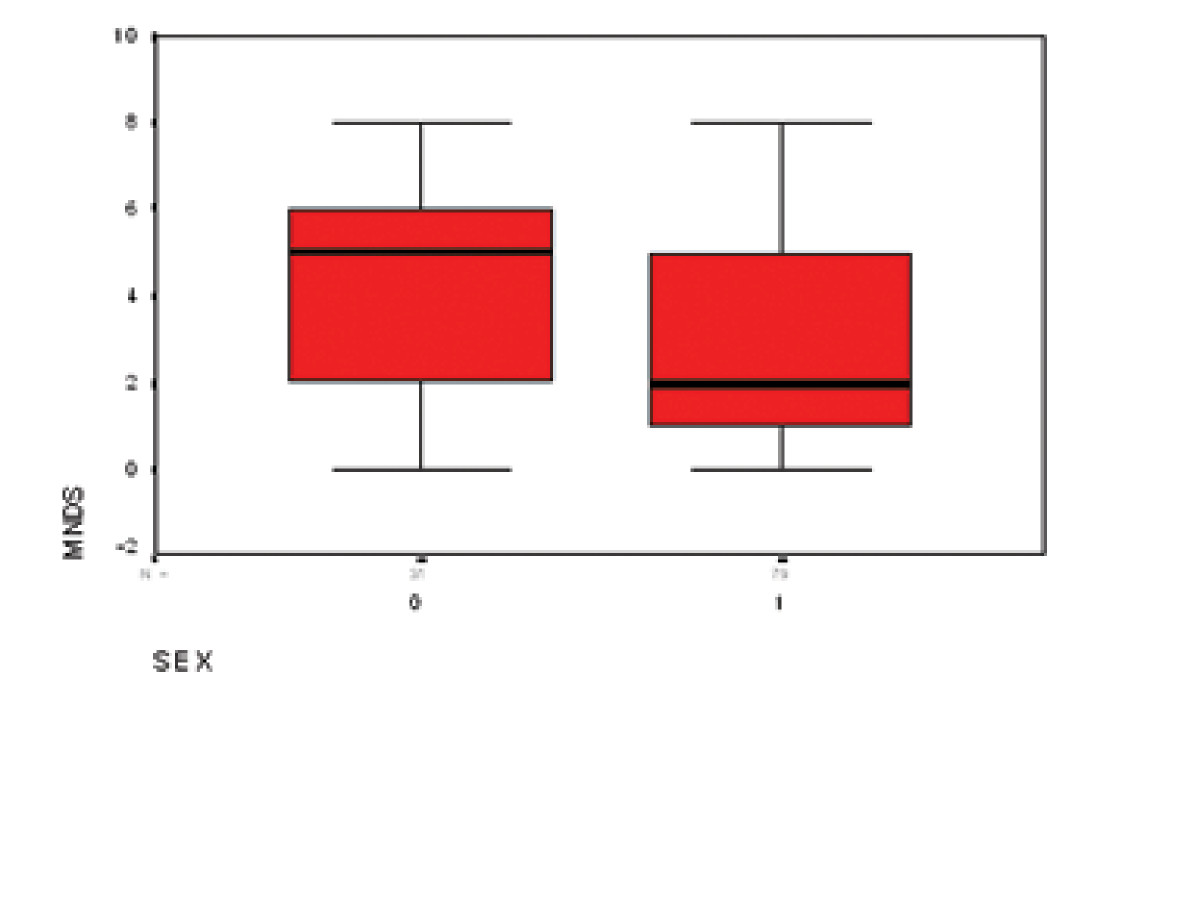 http://static-content.springer.com/image/art%3A10.1186%2F1471-2377-5-24/MediaObjects/12883_2005_Article_73_Fig1_HTML.jpg