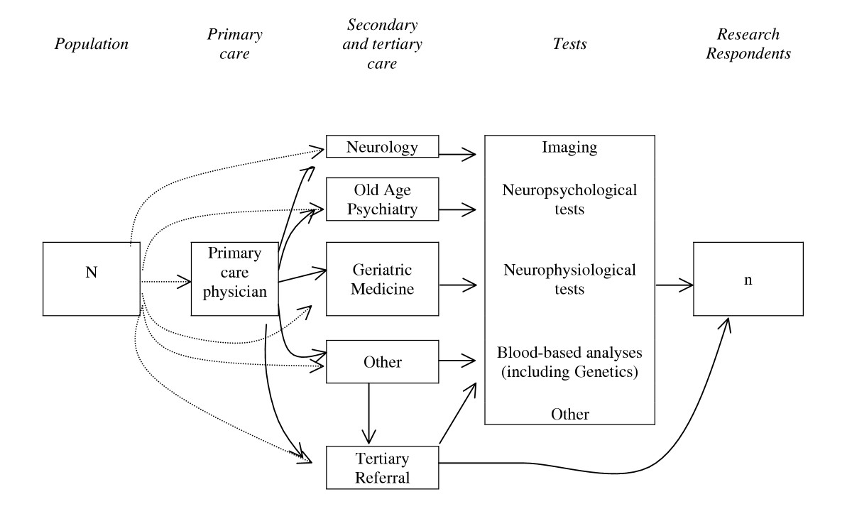 http://static-content.springer.com/image/art%3A10.1186%2F1471-2377-6-2/MediaObjects/12883_2005_Article_2_Fig1_HTML.jpg