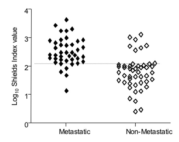 http://static-content.springer.com/image/art%3A10.1186%2F1471-2407-10-208/MediaObjects/12885_2009_Article_2007_Fig4_HTML.jpg