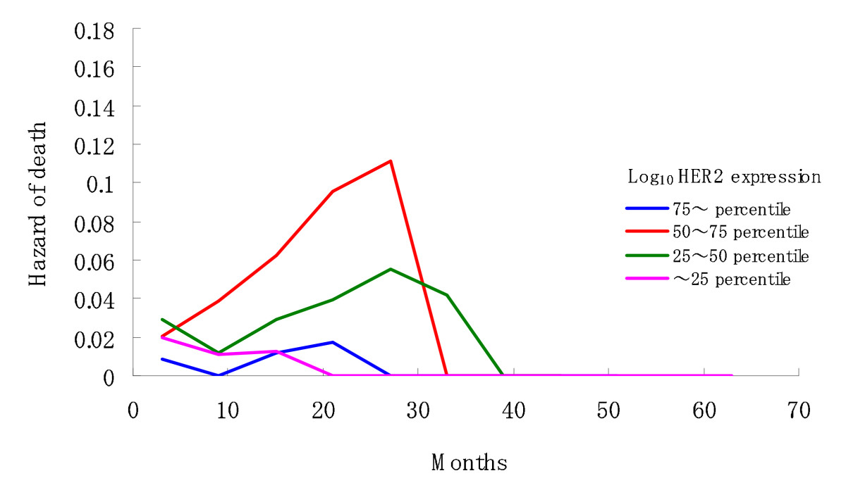 http://static-content.springer.com/image/art%3A10.1186%2F1471-2407-10-56/MediaObjects/12885_2009_Article_1855_Fig3_HTML.jpg