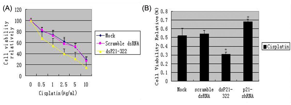 http://static-content.springer.com/image/art%3A10.1186%2F1471-2407-10-632/MediaObjects/12885_2009_Article_2431_Fig4_HTML.jpg