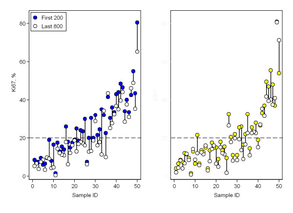 http://static-content.springer.com/image/art%3A10.1186%2F1471-2407-11-341/MediaObjects/12885_2011_2817_Fig4_HTML.jpg