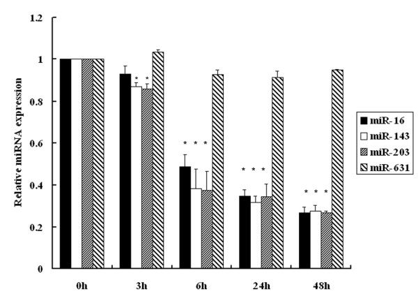http://static-content.springer.com/image/art%3A10.1186%2F1471-2407-12-29/MediaObjects/12885_2011_3017_Fig2_HTML.jpg