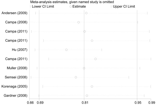http://static-content.springer.com/image/art%3A10.1186%2F1471-2407-12-383/MediaObjects/12885_2012_3322_Fig3_HTML.jpg