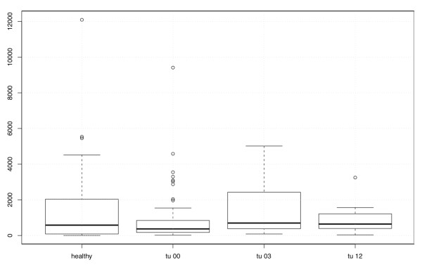 http://static-content.springer.com/image/art%3A10.1186%2F1471-2407-12-76/MediaObjects/12885_2011_3071_Fig4_HTML.jpg