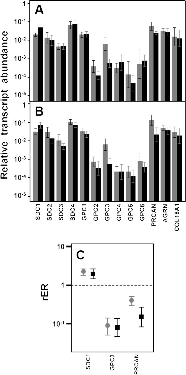 http://static-content.springer.com/image/art%3A10.1186%2F1471-2407-13-24/MediaObjects/12885_2012_3629_Fig1_HTML.jpg