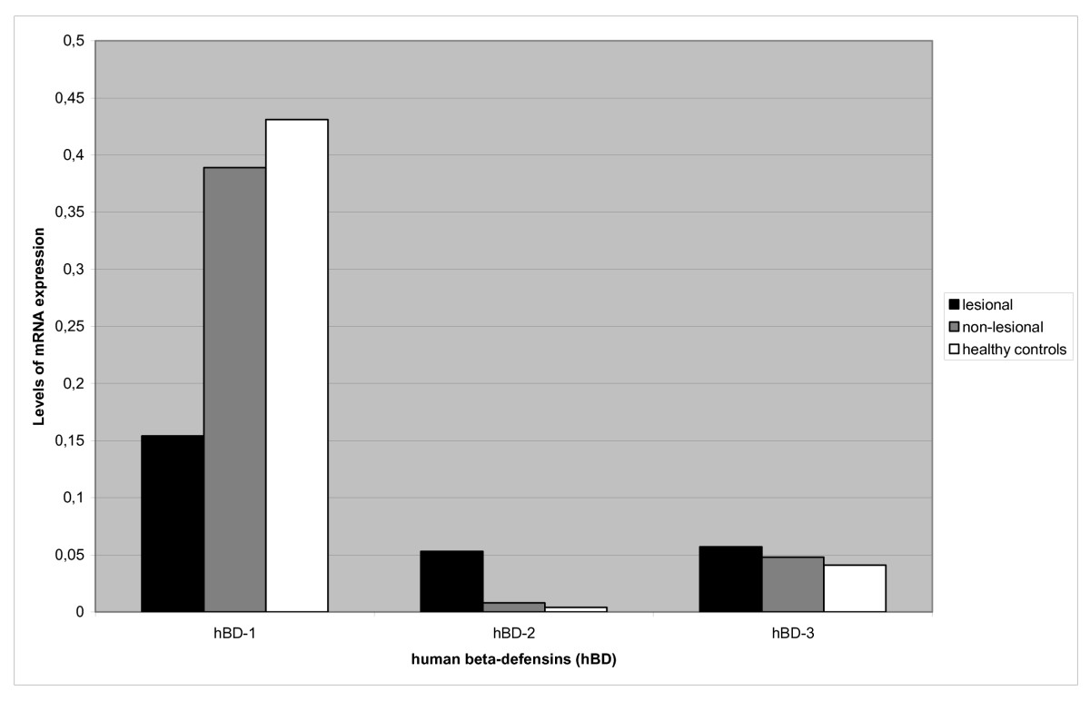 http://static-content.springer.com/image/art%3A10.1186%2F1471-2407-6-163/MediaObjects/12885_2006_Article_515_Fig2_HTML.jpg