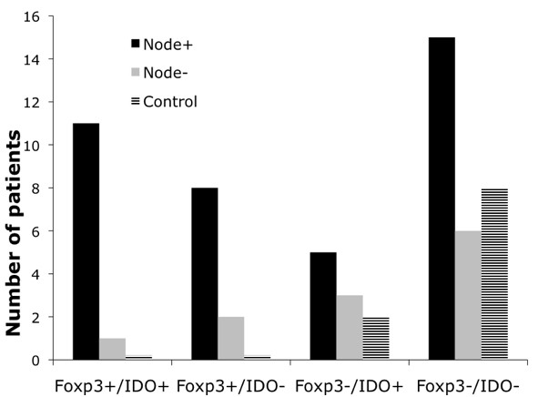 http://static-content.springer.com/image/art%3A10.1186%2F1471-2407-9-231/MediaObjects/12885_2009_Article_1565_Fig4_HTML.jpg