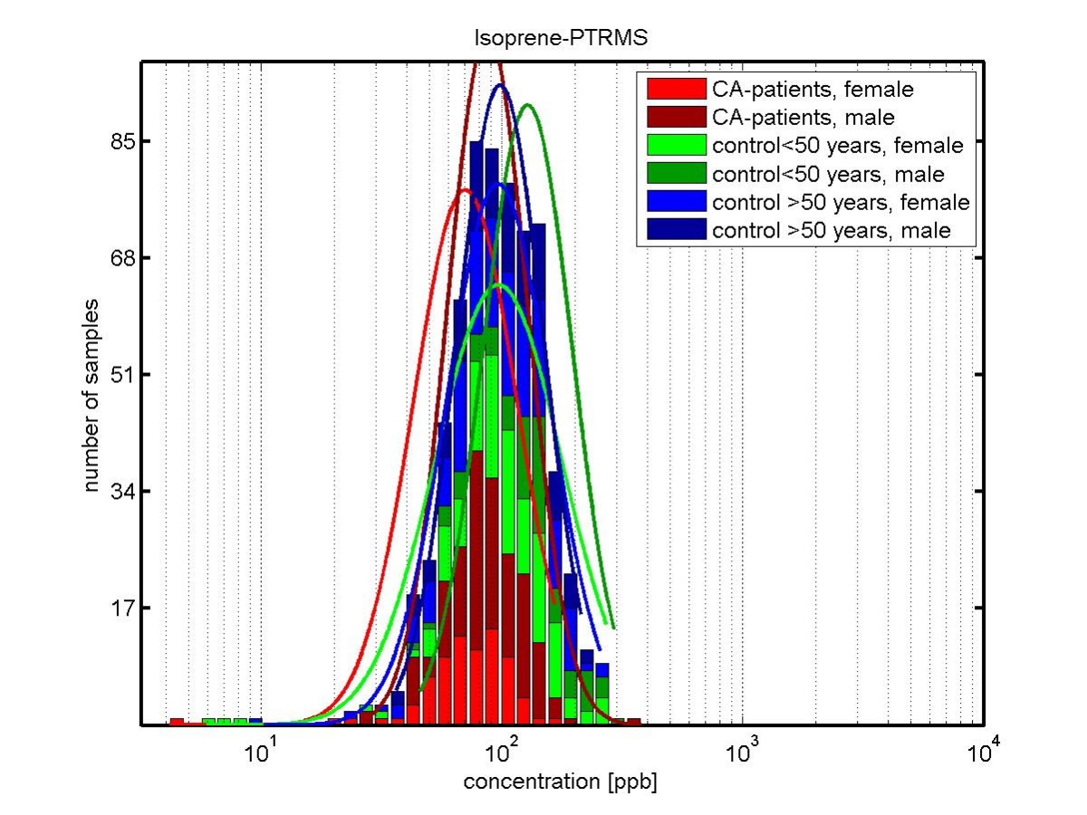 http://static-content.springer.com/image/art%3A10.1186%2F1471-2407-9-348/MediaObjects/12885_2009_Article_1682_Fig3_HTML.jpg