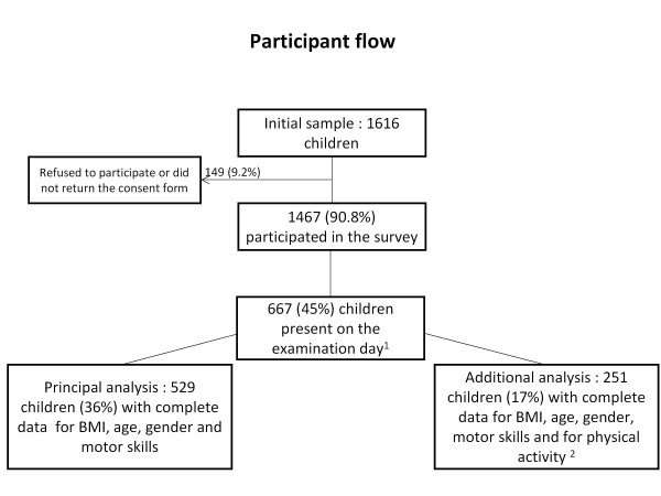 http://static-content.springer.com/image/art%3A10.1186%2F1471-2431-12-23/MediaObjects/12887_2011_557_Fig1_HTML.jpg