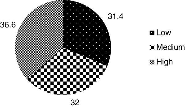 http://static-content.springer.com/image/art%3A10.1186%2F1471-2431-14-49/MediaObjects/12887_2013_988_Fig1_HTML.jpg