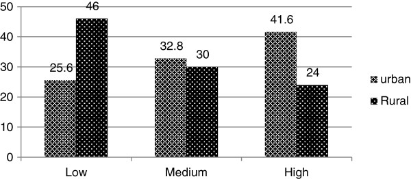 http://static-content.springer.com/image/art%3A10.1186%2F1471-2431-14-49/MediaObjects/12887_2013_988_Fig2_HTML.jpg