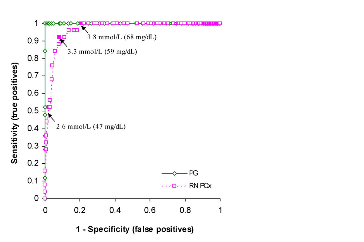 http://static-content.springer.com/image/art%3A10.1186%2F1471-2431-6-28/MediaObjects/12887_2006_Article_130_Fig3_HTML.jpg