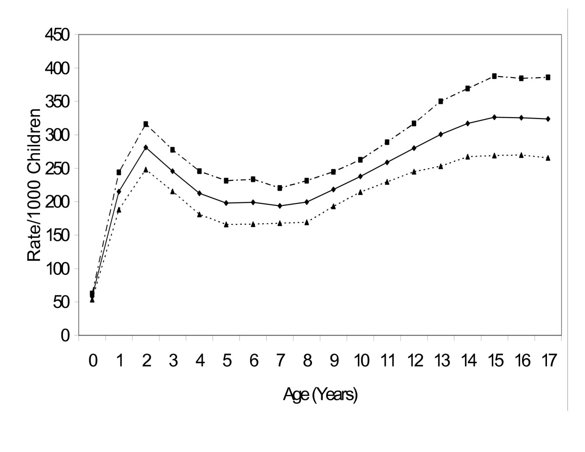 http://static-content.springer.com/image/art%3A10.1186%2F1471-2431-6-30/MediaObjects/12887_2006_Article_132_Fig1_HTML.jpg