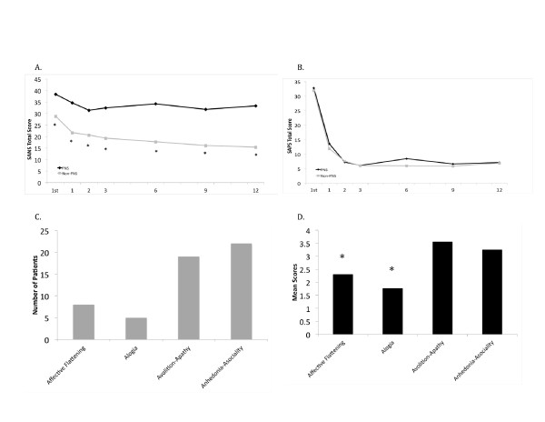http://static-content.springer.com/image/art%3A10.1186%2F1471-244X-12-224/MediaObjects/12888_2012_1198_Fig2_HTML.jpg