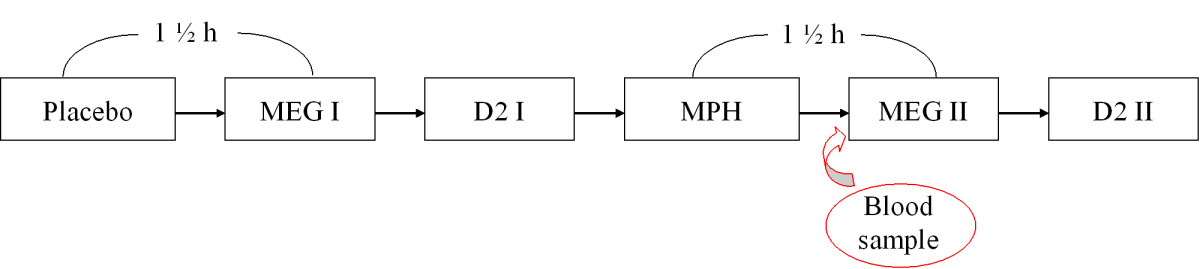 http://static-content.springer.com/image/art%3A10.1186%2F1471-244X-5-29/MediaObjects/12888_2005_Article_111_Fig1_HTML.jpg