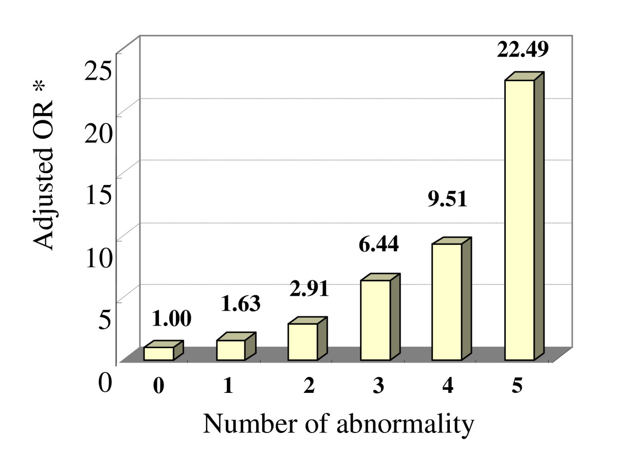 http://static-content.springer.com/image/art%3A10.1186%2F1471-2458-10-139/MediaObjects/12889_2009_Article_2050_Fig1_HTML.jpg