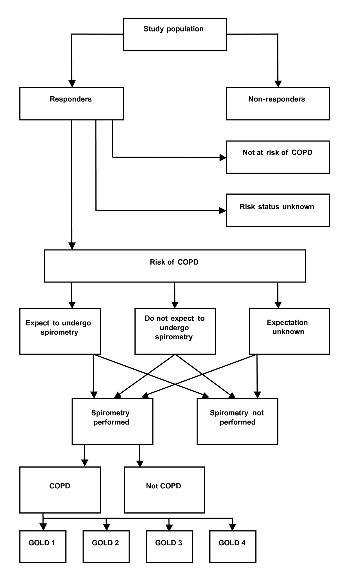 http://static-content.springer.com/image/art%3A10.1186%2F1471-2458-10-524/MediaObjects/12889_2010_Article_2435_Fig1_HTML.jpg