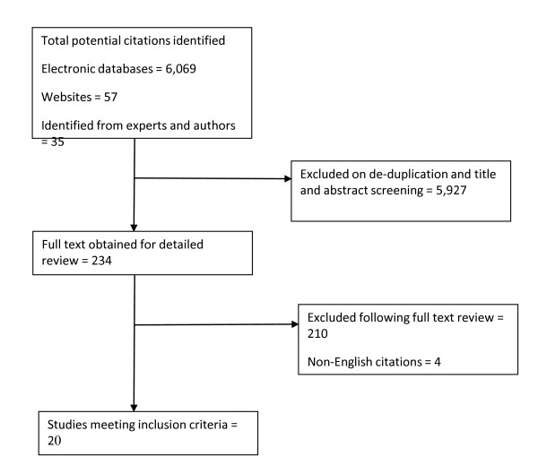 http://static-content.springer.com/image/art%3A10.1186%2F1471-2458-11-889/MediaObjects/12889_2011_3751_Fig1_HTML.jpg