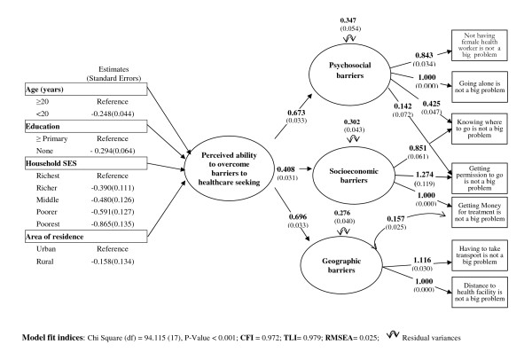http://static-content.springer.com/image/art%3A10.1186%2F1471-2458-12-147/MediaObjects/12889_2011_3998_Fig1_HTML.jpg