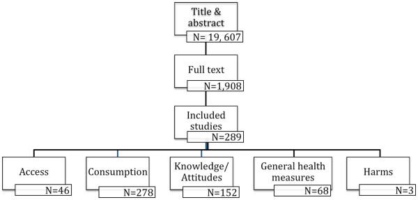 http://static-content.springer.com/image/art%3A10.1186%2F1471-2458-12-711/MediaObjects/12889_2011_4531_Fig1_HTML.jpg