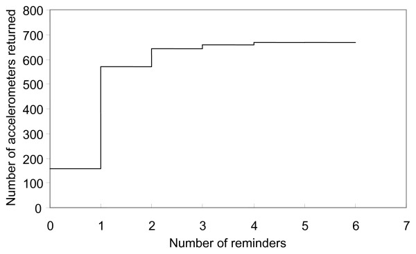 http://static-content.springer.com/image/art%3A10.1186%2F1471-2458-12-841/MediaObjects/12889_2012_4660_Fig2_HTML.jpg