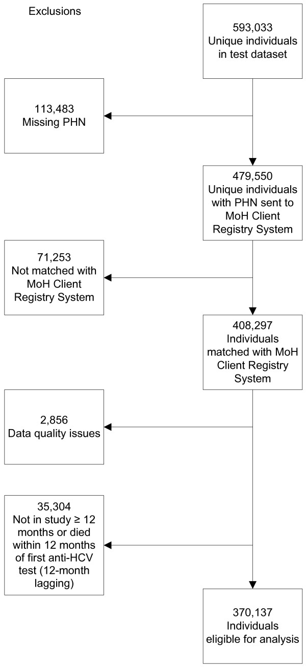 http://static-content.springer.com/image/art%3A10.1186%2F1471-2458-13-291/MediaObjects/12889_2012_5203_Fig1_HTML.jpg