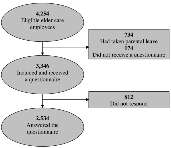 http://static-content.springer.com/image/art%3A10.1186%2F1471-2458-13-578/MediaObjects/12889_2013_5538_Fig1_HTML.jpg