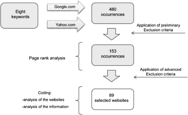 http://static-content.springer.com/image/art%3A10.1186%2F1471-2458-13-83/MediaObjects/12889_2012_5143_Fig1_HTML.jpg